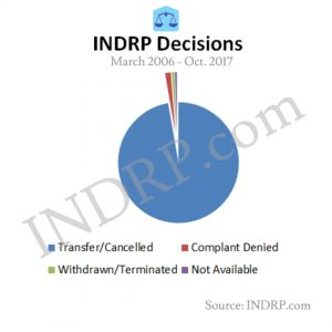 Transfer /Cancellation of Domains under INDRP, last 11 years