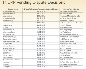 25 new INDRP matters filed in the last 40 days